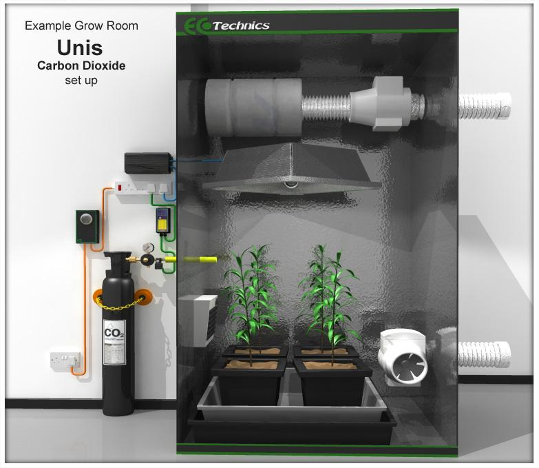 Zapojení CO2 generátoru do pěstebního stanu