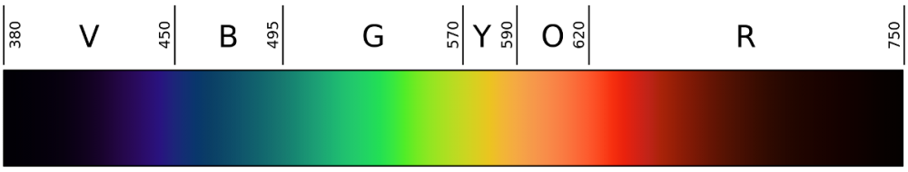 Viditelné barevné spektrum