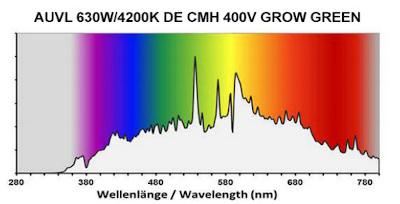 Barevné spektrum CMH výbojky 630W