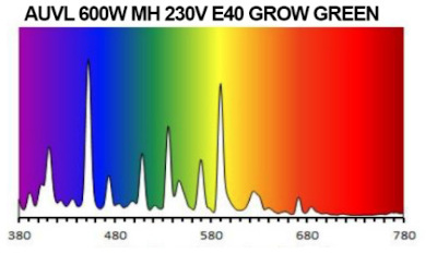 Barevné spektrum MH výbojky 600W