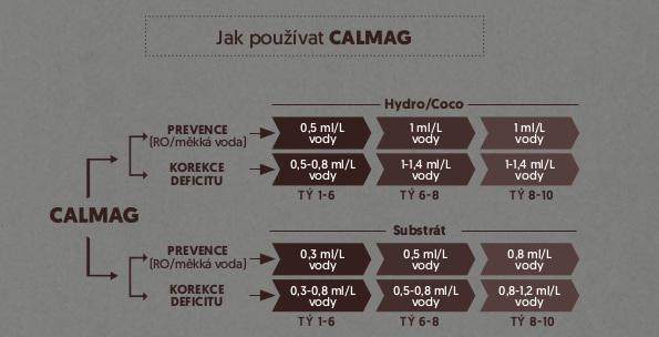 Dávkování BioBizz Calmag