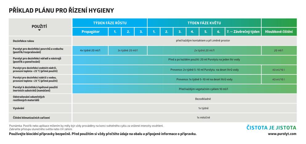 Dezinfekce pro pěstitele a plán hygieny pro celý pěstební cyklus