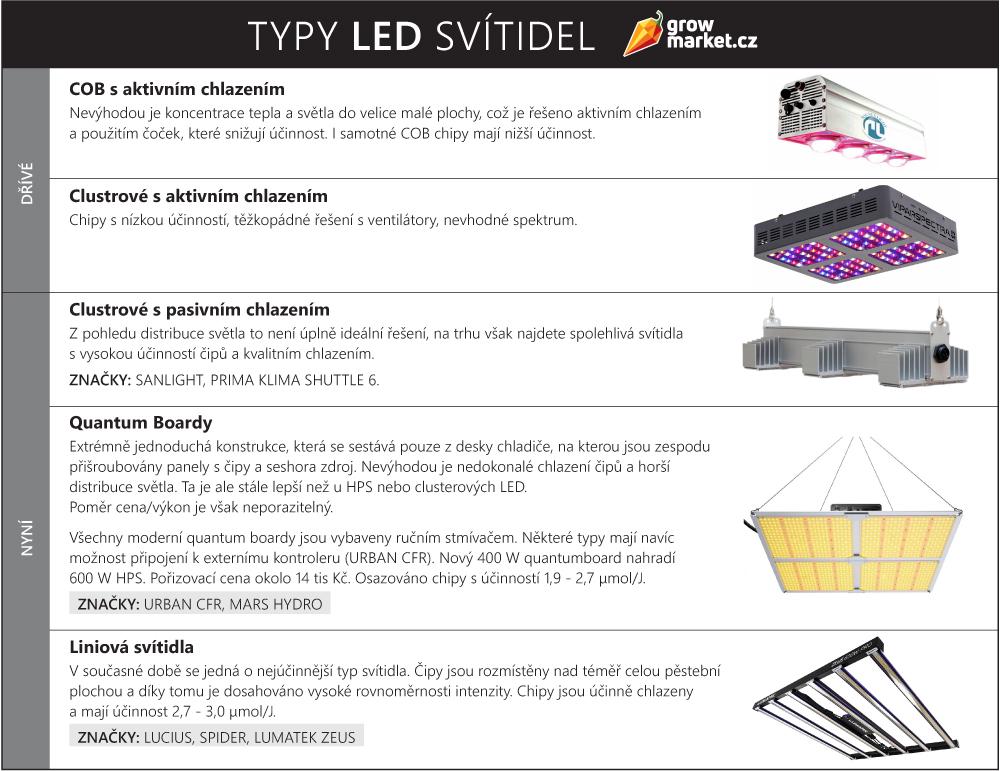 Srovnání dřívějších a současných LED svítidel na indoor pěstování
