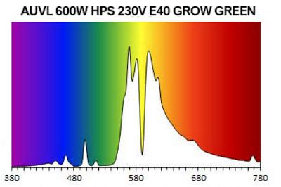 Barevné spektrum HPS výbojky 600W