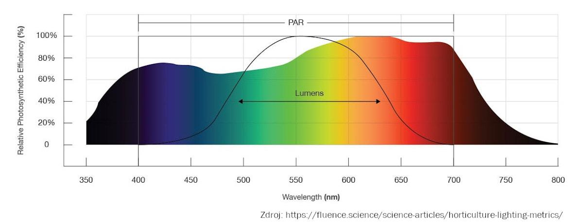 Metriky pro měření pěstebního světla