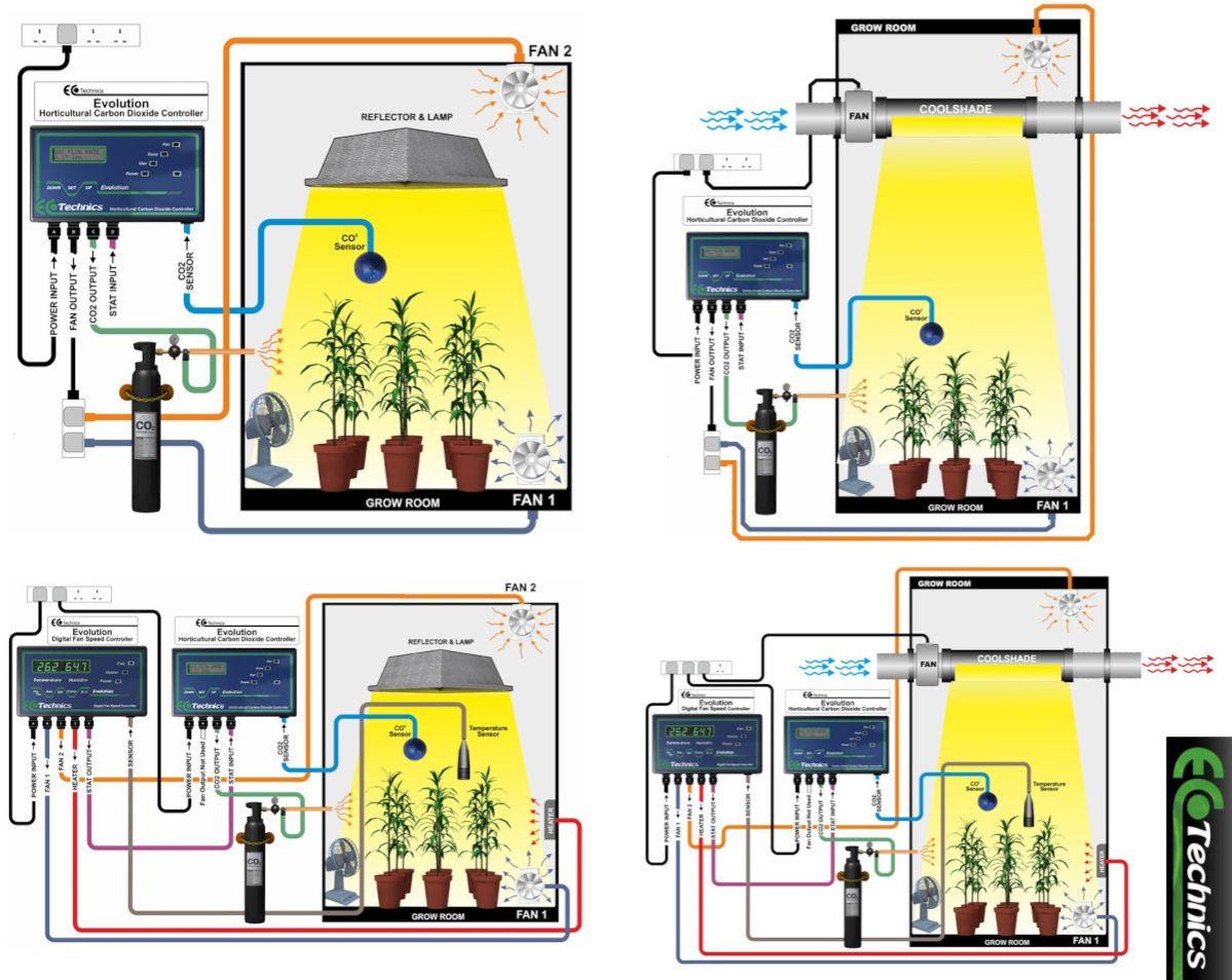 Jak využít inteligentní controllery EcoTechnics k automatickému přidávání CO2?