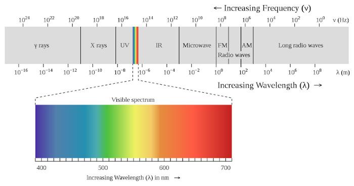 Druhy elektromagnetického záření a světelné spektrum