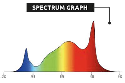 Barevné spektrum LED svítidla Lumatek