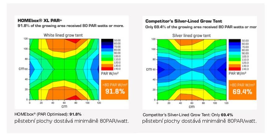 Reflexní fólie Homebox Ambient PAR+ vs. konkurenční stříbrné fólie s nižší odrazivostí